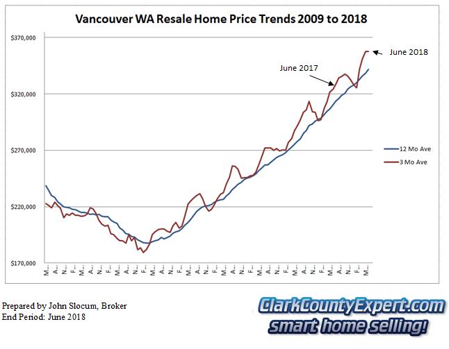 Vancouver WA Resale Home Sales June 2018 - Average Sales Price Trends