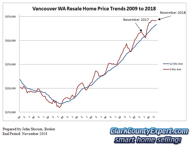 Vancouver WA Resale Home Sales November 2018 - Average Sales Price Trends