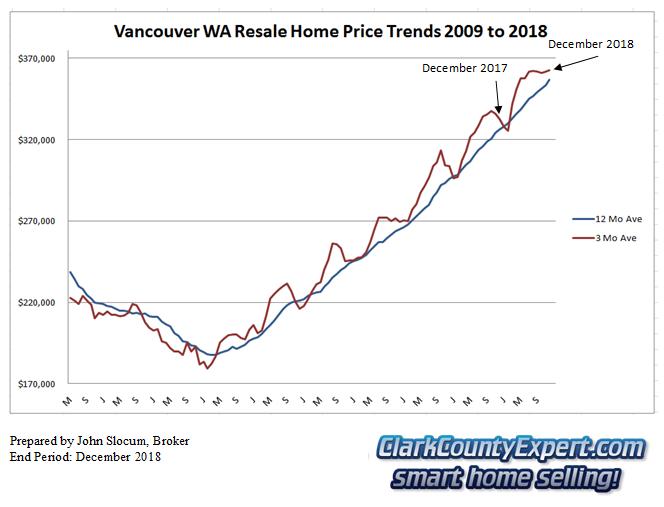 Vancouver WA Resale Home Sales December 2018 - Average Sales Price Trends