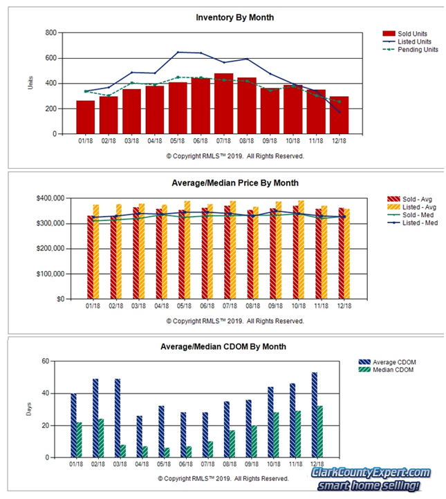 RMLS Charts of Vancouver WA Resale Home Sales Trends in December 2018