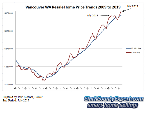Vancouver WA Resale Home Sales July 2019 - Average Sales Price Trends