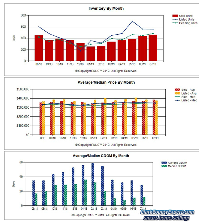 RMLS Charts of Vancouver WA Resale Home Sales Trends in July 2019
