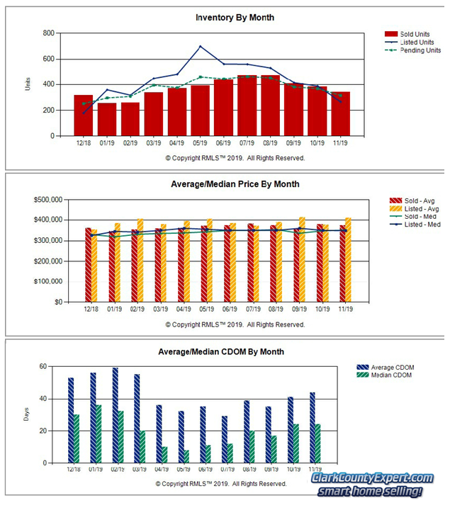 RMLS Charts of Vancouver WA Resale Home Sales Trends in November 2019