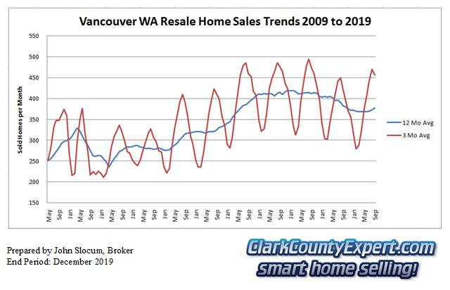 Vancouver Washington Resale Home Sales December 2019 - Units Sold