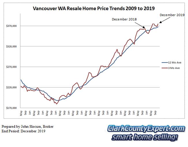 Vancouver WA Resale Home Sales December 2019 - Average Sales Price Trends