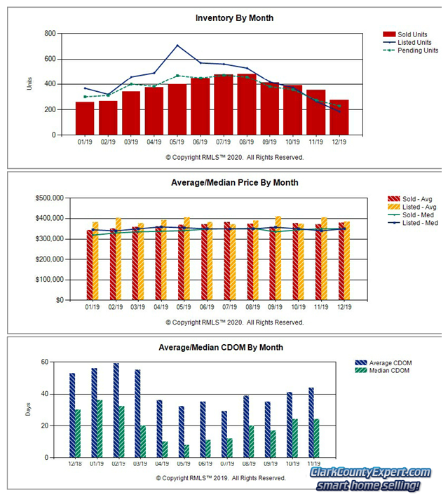 RMLS Charts of Vancouver WA Resale Home Sales Trends in December 2019