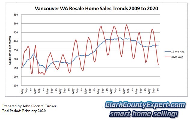 Vancouver Washington Resale Home Sales February 2020 - Units Sold