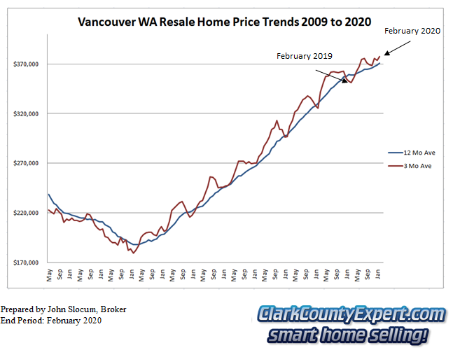 Vancouver WA Resale Home Sales February 2020 - Average Sales Price Trends