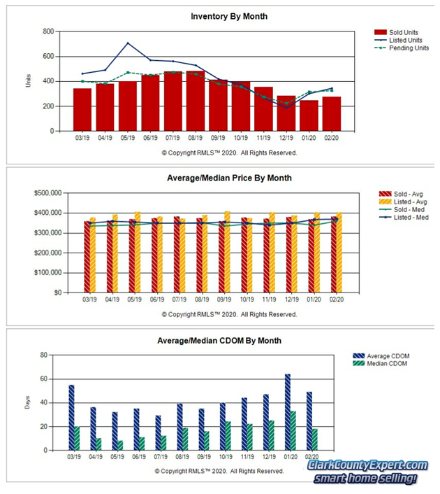 RMLS Charts of Vancouver WA Resale Home Sales Trends in February 2020