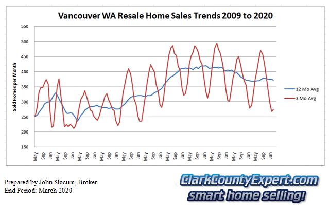 Vancouver Washington Resale Home Sales March 2020 - Units Sold