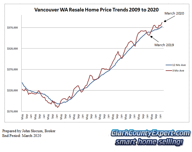 Vancouver WA Resale Home Sales March 2020 - Average Sales Price Trends