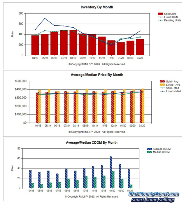 RMLS Charts of Vancouver WA Resale Home Sales Trends in March 2020