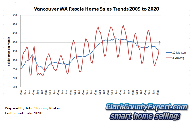Vancouver Washington Resale Home Sales July 2020 - Units Sold