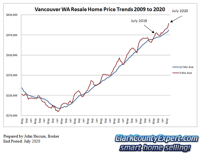 Vancouver WA Resale Home Sales July 2020 - Average Sales Price Trends