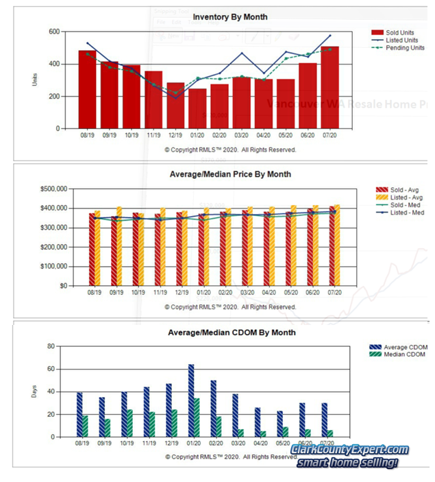 RMLS Charts of Vancouver WA Resale Home Sales Trends in July 2020