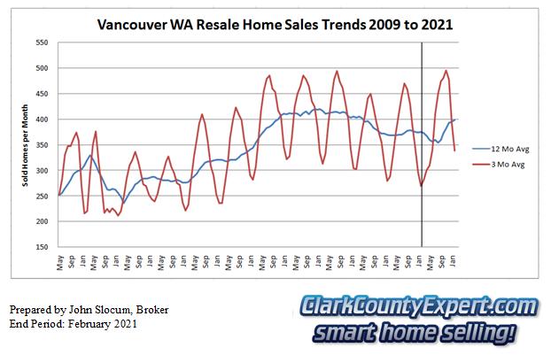 Vancouver Washington Resale Home Sales February 2021 - Units Sold