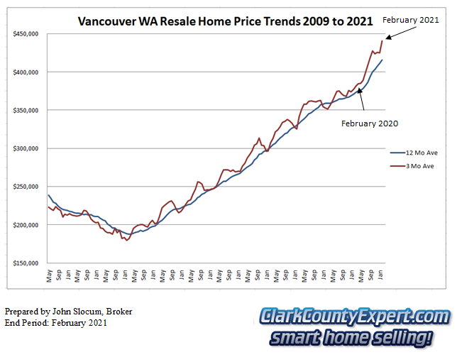 Vancouver WA Resale Home Sales February 2021 - Average Sales Price Trends