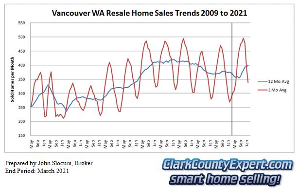Vancouver Washington Resale Home Sales March 2021 - Units Sold