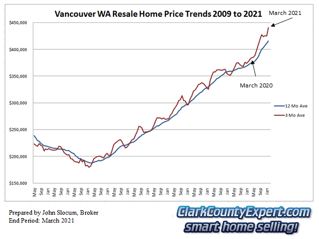 Vancouver WA Resale Home Sales March 2021 - Average Sales Price Trends