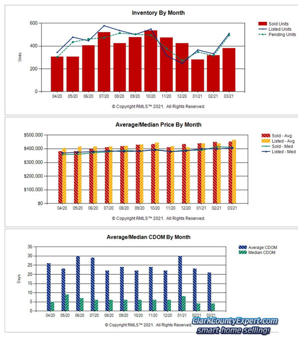 RMLS Charts of Vancouver WA Resale Home Sales Trends in March 2021