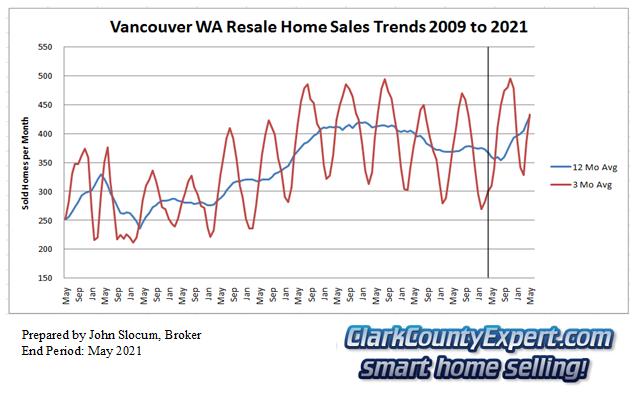 Vancouver Washington Resale Home Sales May 2021 - Units Sold