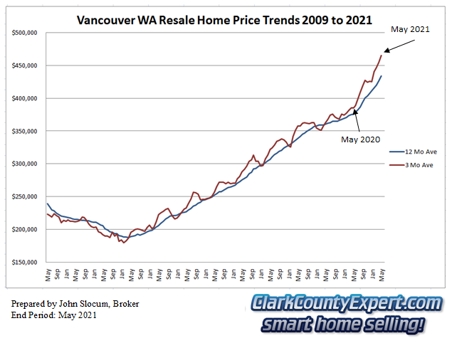 Vancouver WA Resale Home Sales May 2021 - Average Sales Price Trends