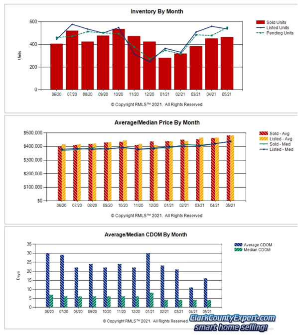 RMLS Charts of Vancouver WA Resale Home Sales Trends in May 2021