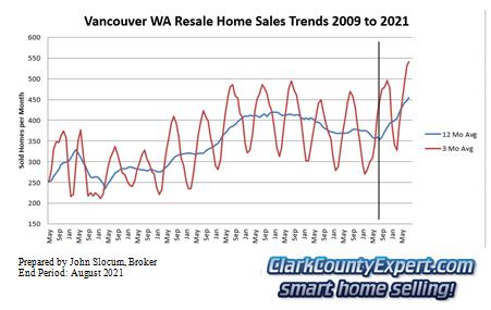 Vancouver Washington Resale Home Sales August 2021 - Units Sold