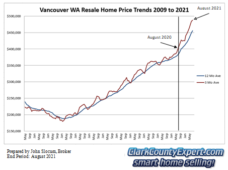 Vancouver WA Resale Home Sales August 2021 - Average Sales Price Trends
