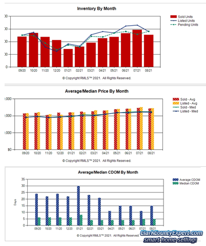 RMLS Charts of Vancouver WA Resale Home Sales Trends in August 2021