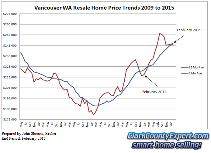 Vancouver wa real estate market report february 2015 for On the property sale prices