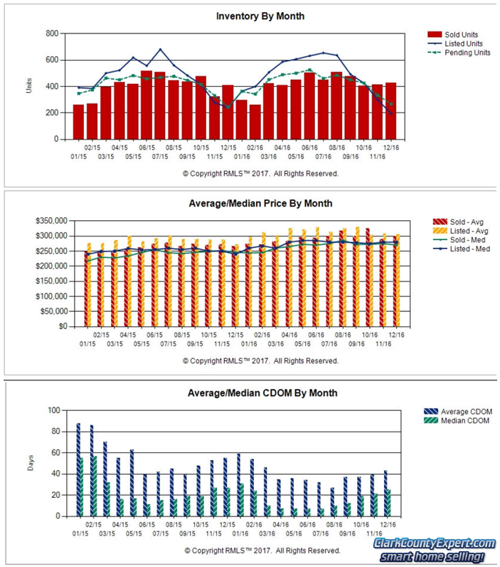 RMLS Charts of Vancouver WA Resale Home Sales Trends in December 2016
