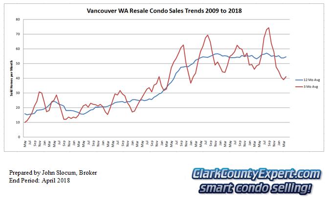 Vancouver Washington Condo Sales April 2018 - Units Sold
