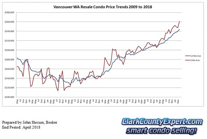 Vancouver WA Condo Sales April 2018 - Average Sales Price Trends