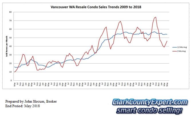 Vancouver Washington Condo Sales May 2018 - Units Sold