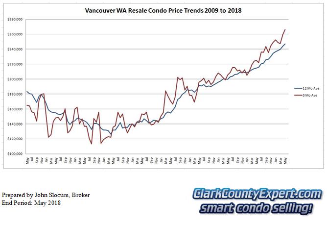 Vancouver WA Condo Sales May 2018 - Average Sales Price Trends