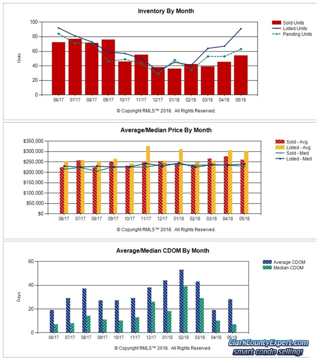 Charts of Vancouver WA Condo Sales Trends in May 2018