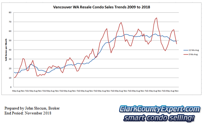 Vancouver Washington Condo Sales November 2018 - Units Sold