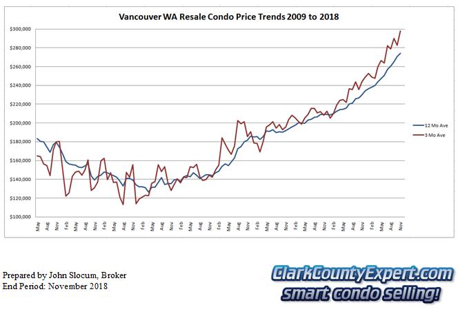 Vancouver WA Condo Sales November 2018 - Average Sales Price Trends