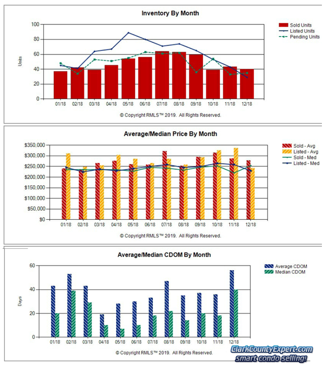 Charts of Vancouver WA Condo Sales Trends in December 2018