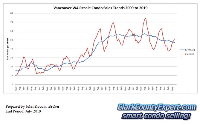 Vancouver Washington Condo Sales July 2019 - Units Sold