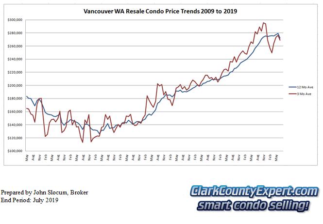 Vancouver WA Condo Sales July 2019 - Average Sales Price Trends