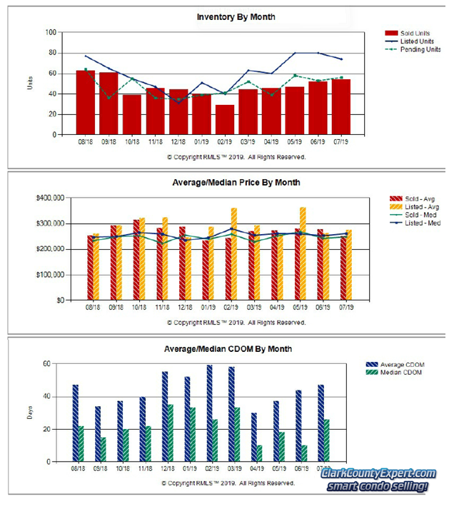 Charts of Vancouver WA Condo Sales Trends in July 2019