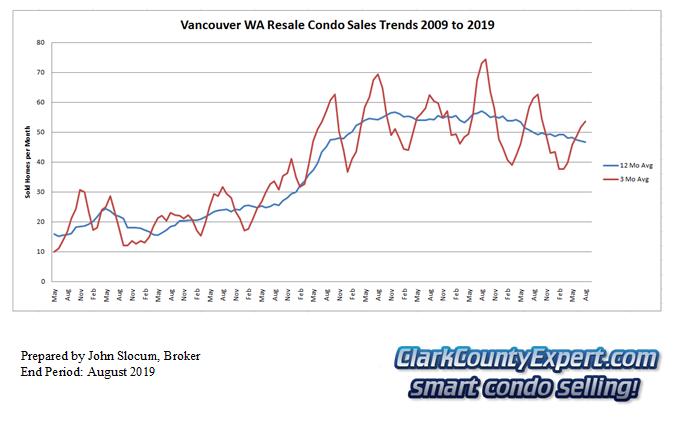 Vancouver Washington Condo Sales August 2019 - Units Sold