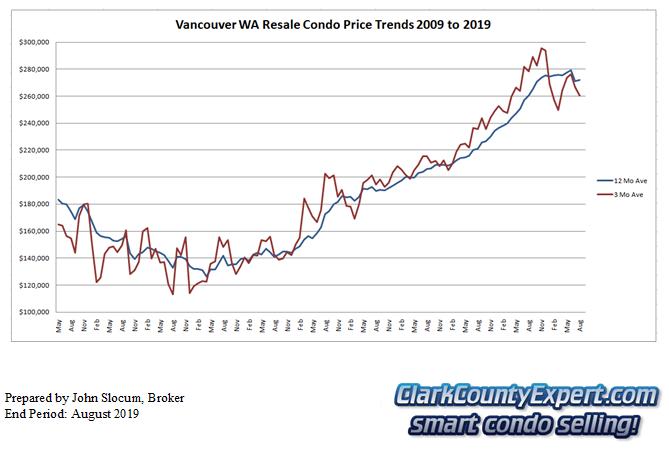 Vancouver WA Condo Sales August 2019 - Average Sales Price Trends