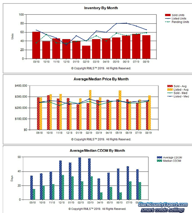 Charts of Vancouver WA Condo Sales Trends in August 2019