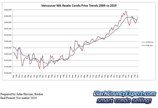 Vancouver WA Condo Sales November 2019 - Average Sales Price Trends