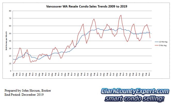 Vancouver Washington Condo Sales December 2019 - Units Sold