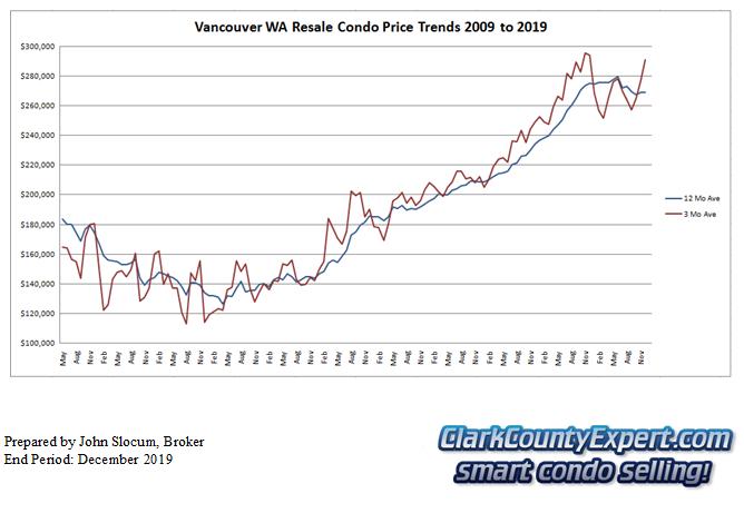 Vancouver WA Condo Sales December 2019 - Average Sales Price Trends
