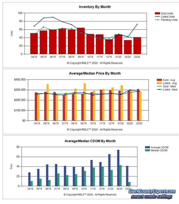 Charts of Vancouver WA Condo Sales Trends in March 2020